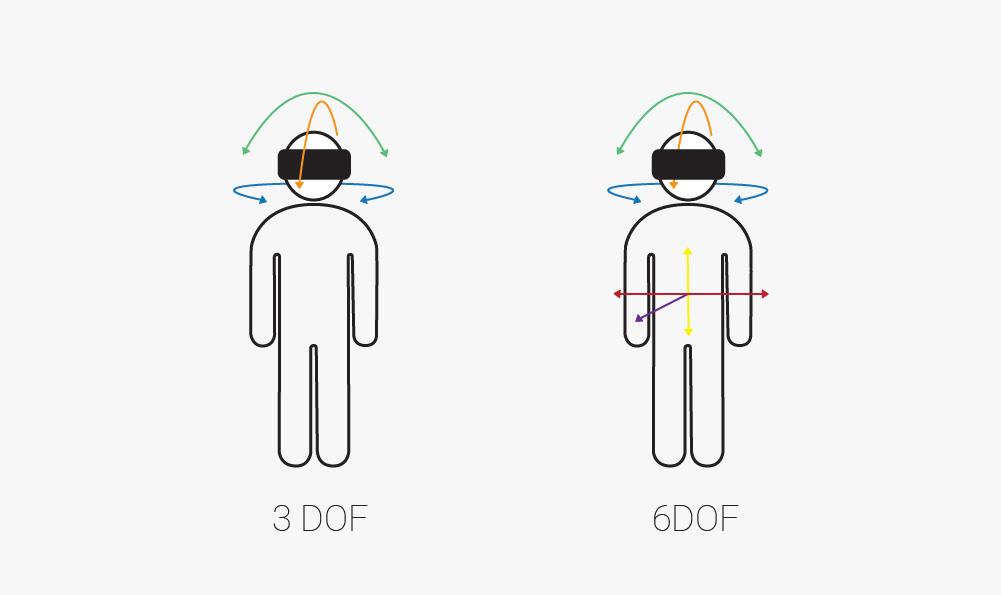 3 dof vs 6 dof